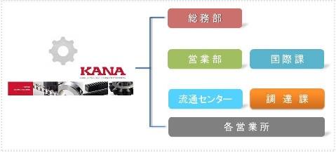 片山チェン株式会社事業所